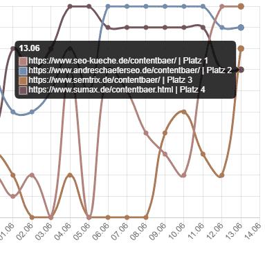 13.06. contentbär update