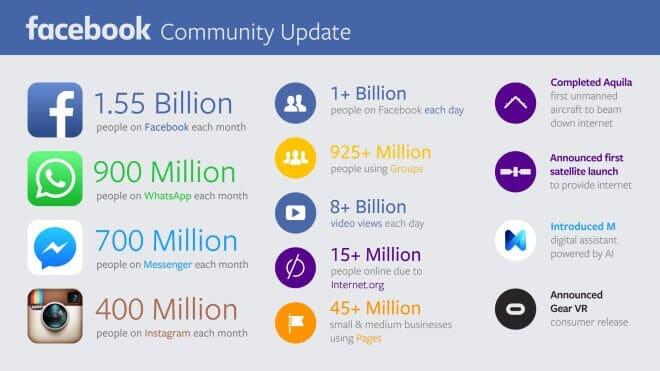 Aktuelle Nutzerzahlen Facebook, Instagram und Whatsapp