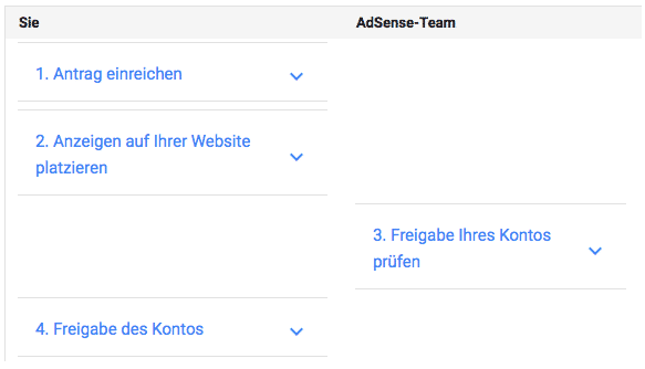 Anmeldung AdSense