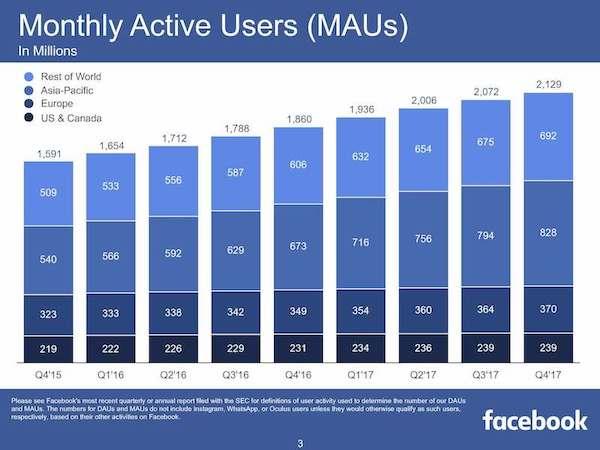 facebook nutzerzahlen 1