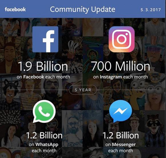 Aktuelle Quartalszahlen von Facebook