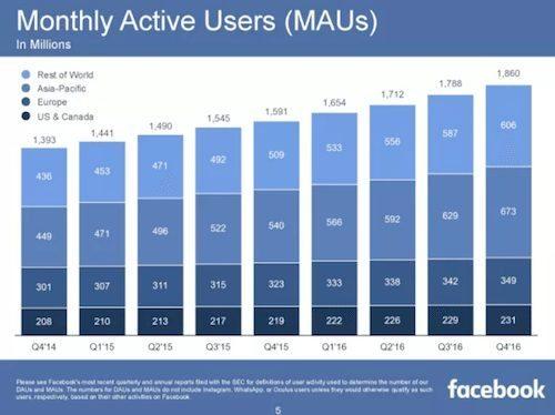Aktuelle Facebook Nutzerzahlen Q4 2016
