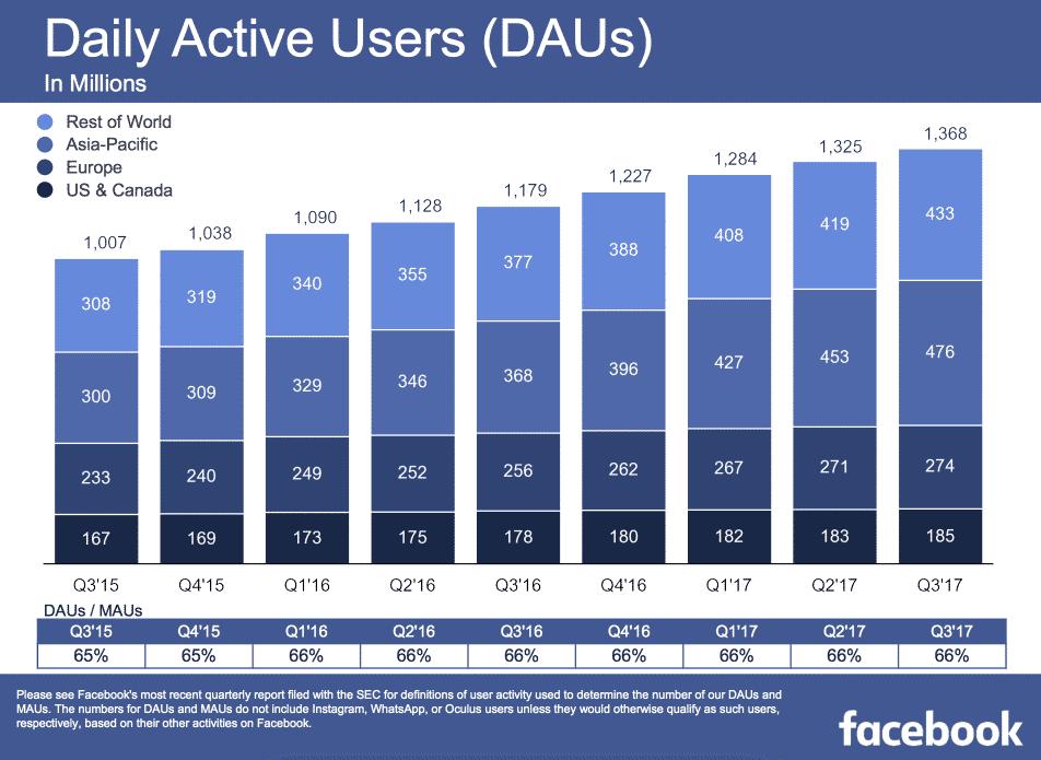 Facebook Nutzerzahlen Q3 2017