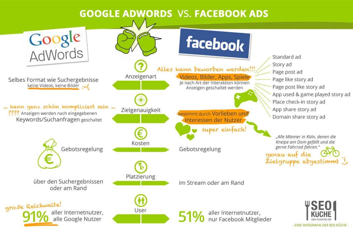 Facebook Ads und Google Adwords - wer kann was, wie gut?