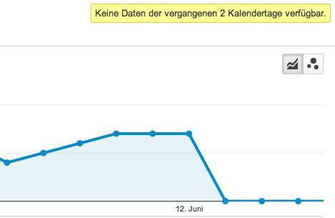 fehlende Daten in Google Analytics