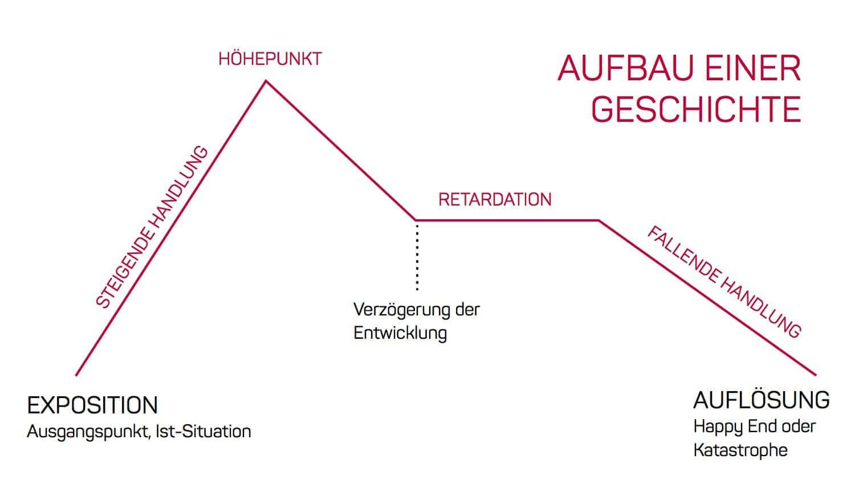 Auszug aus einem Vortrag beim E-Commerce-Stammtisch Dresden