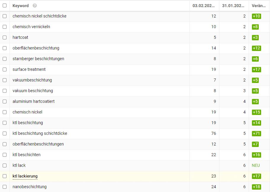 Keywordänderungen de aalberts st.com