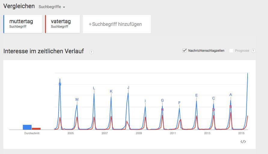 Google Trends für die Keywordrecherche