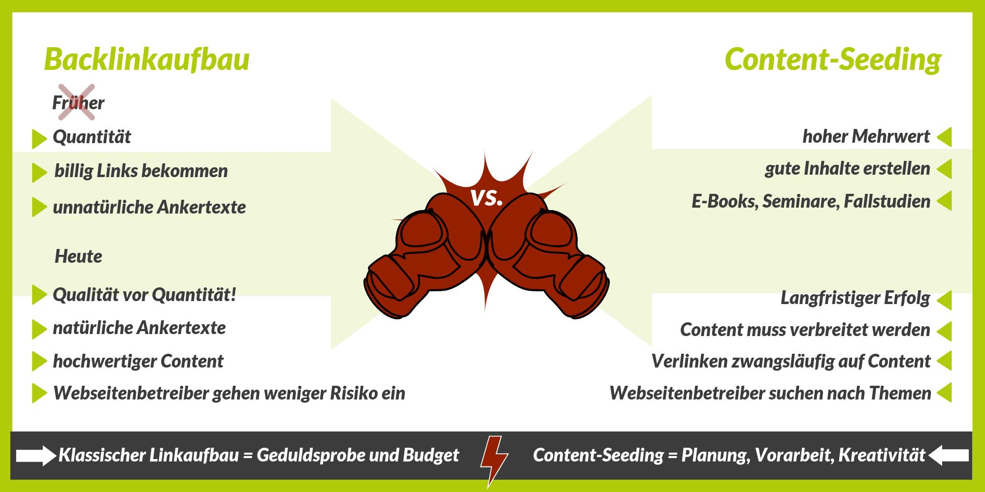 Backlink oder Content Seeding Infografik