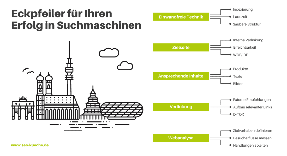 SEO München Ihre Agentur mit Erfahrung