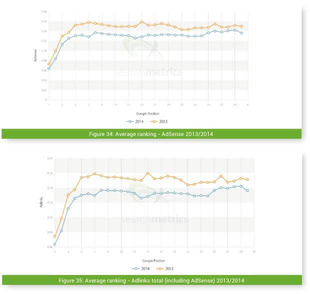 Searchmetrics Werbung