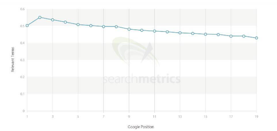 Searchmetrics relevante terme