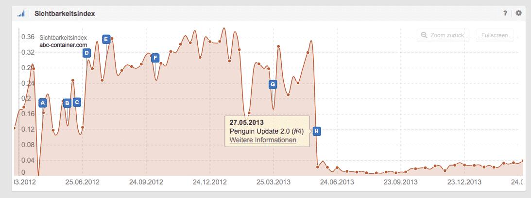 Sistrix Beispiel für Auswirkungen Pinguin Update