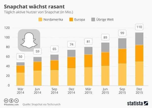 Infografik Nutzerwachstum Snapchat