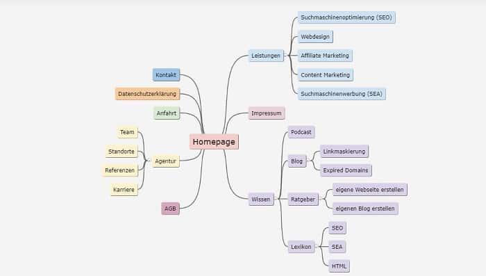 struktur komplexe webseite