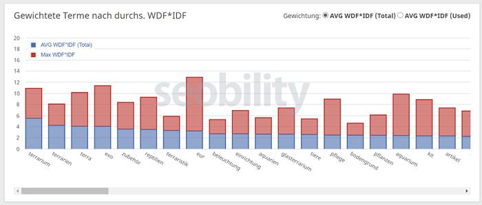 Gewichtete Terme nach der WDF*IDF-Analyse von Seobility