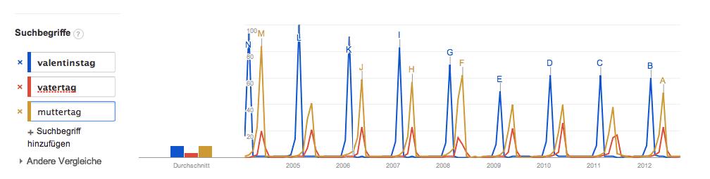 Google Trends Vergleich