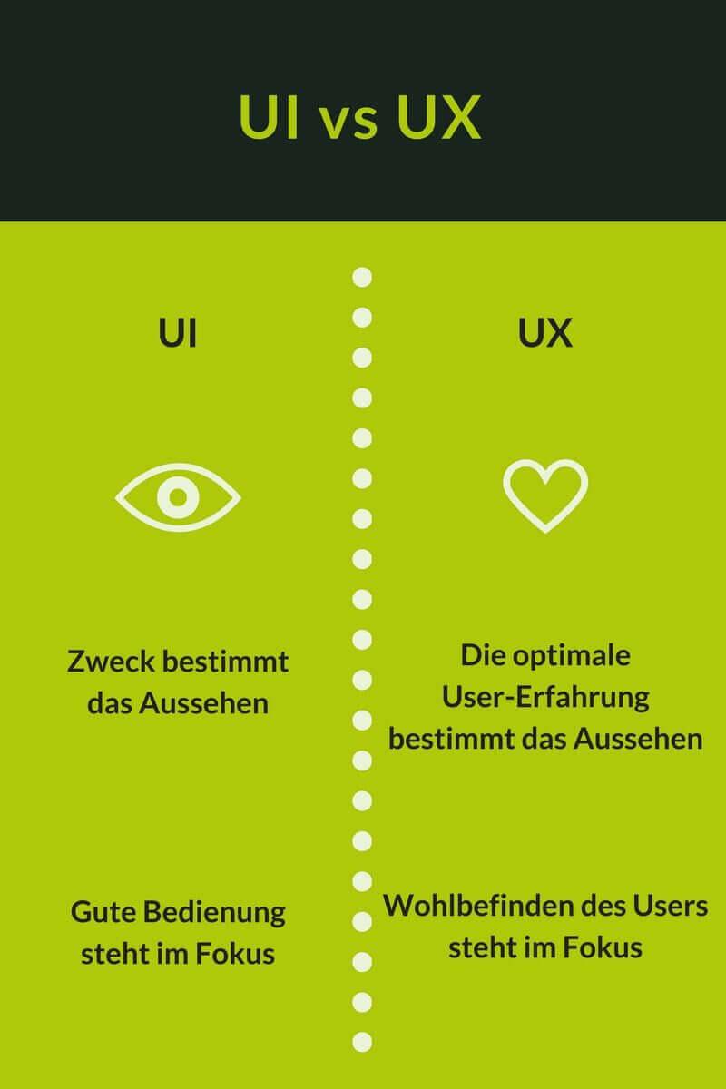UX UI Unterschied