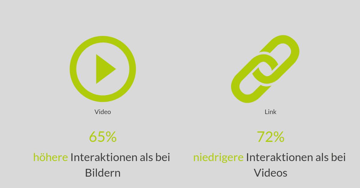 Videos haben die höchsten Interaktionsraten
