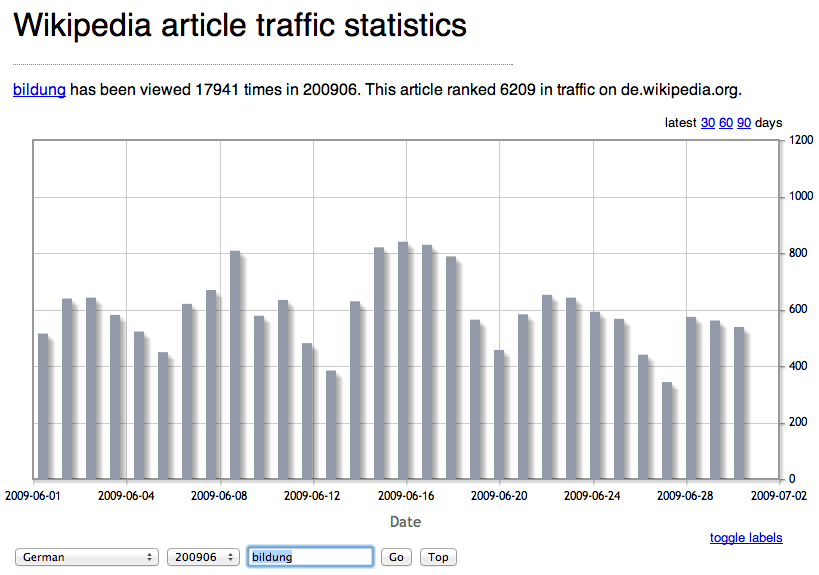 Wikipedia Statistik