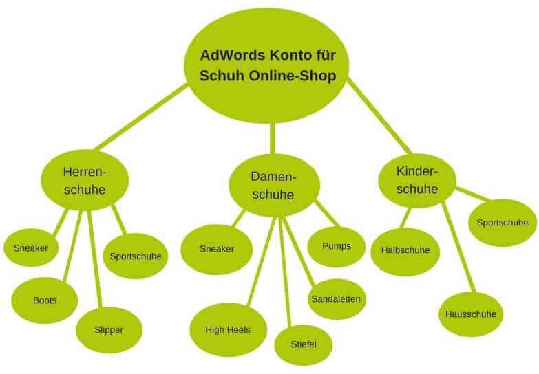 AdWords Kontoaufbau Beispiel Schuhe Online Shop