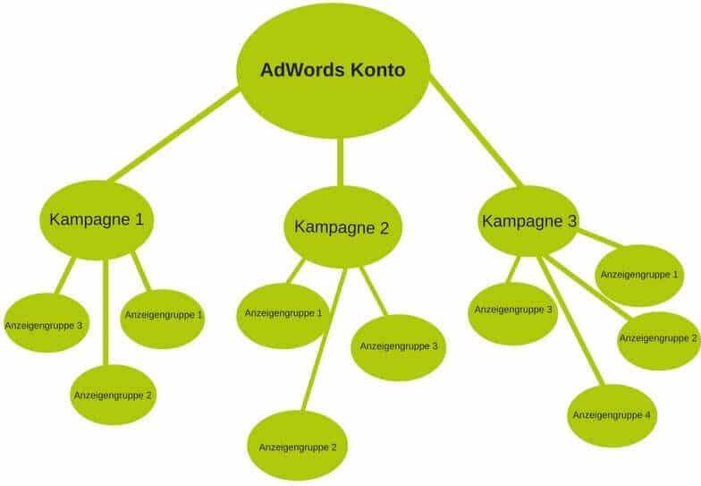 AdWords Kontoaufbau