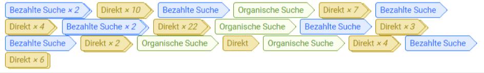 Attributionsmodelle bei Google