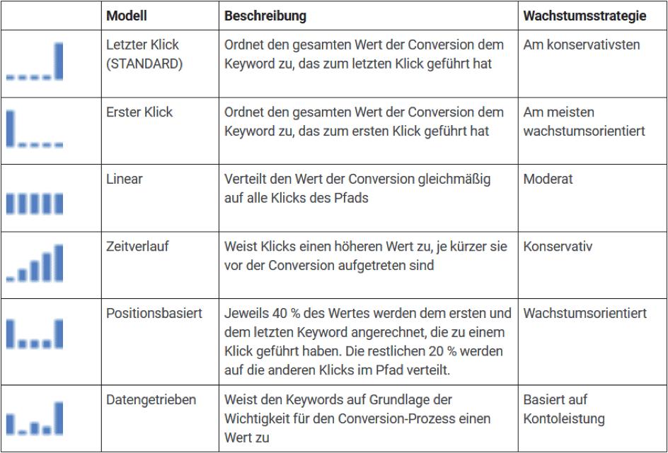 Die verschiedenen Attributionsmodelle