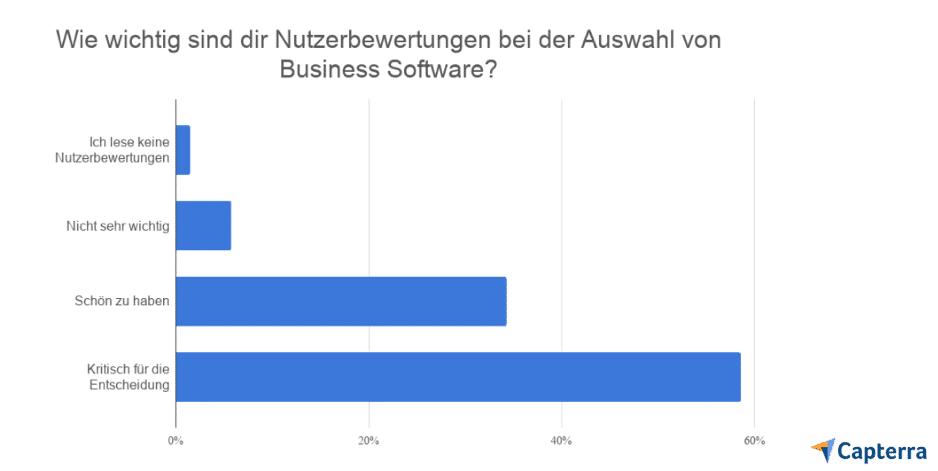 Umfrage zu Nutzerbewertungen bei der Auswahl von Business Software