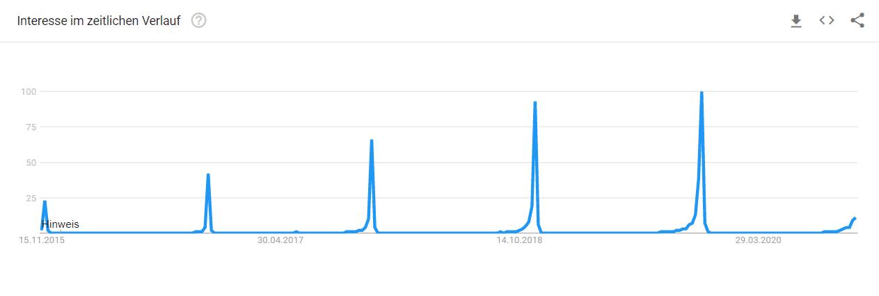 black friday google trends verlauf