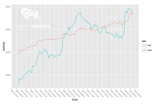 Bessere google Rankings durch SSL Verschlüsselung