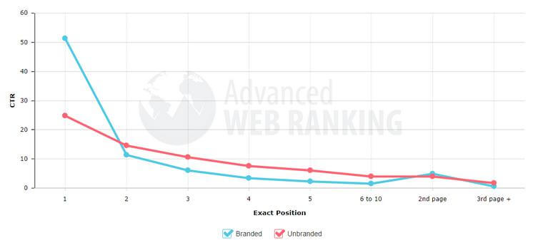 http://moz.com/blog/google-organic-click-through-rates-in-2014