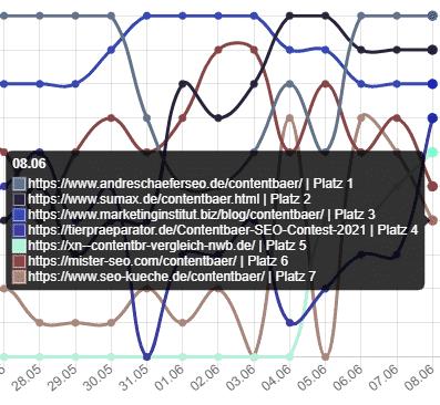 Rankingveränderungen am 08.06. Vergleich Contentbär-Seiten