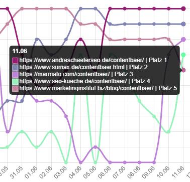 contentbär update 11.06.2021