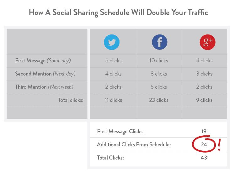 Social Media Content Recycling