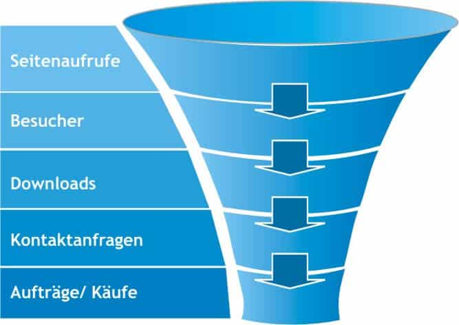 Grafik zum Conversion Funnel