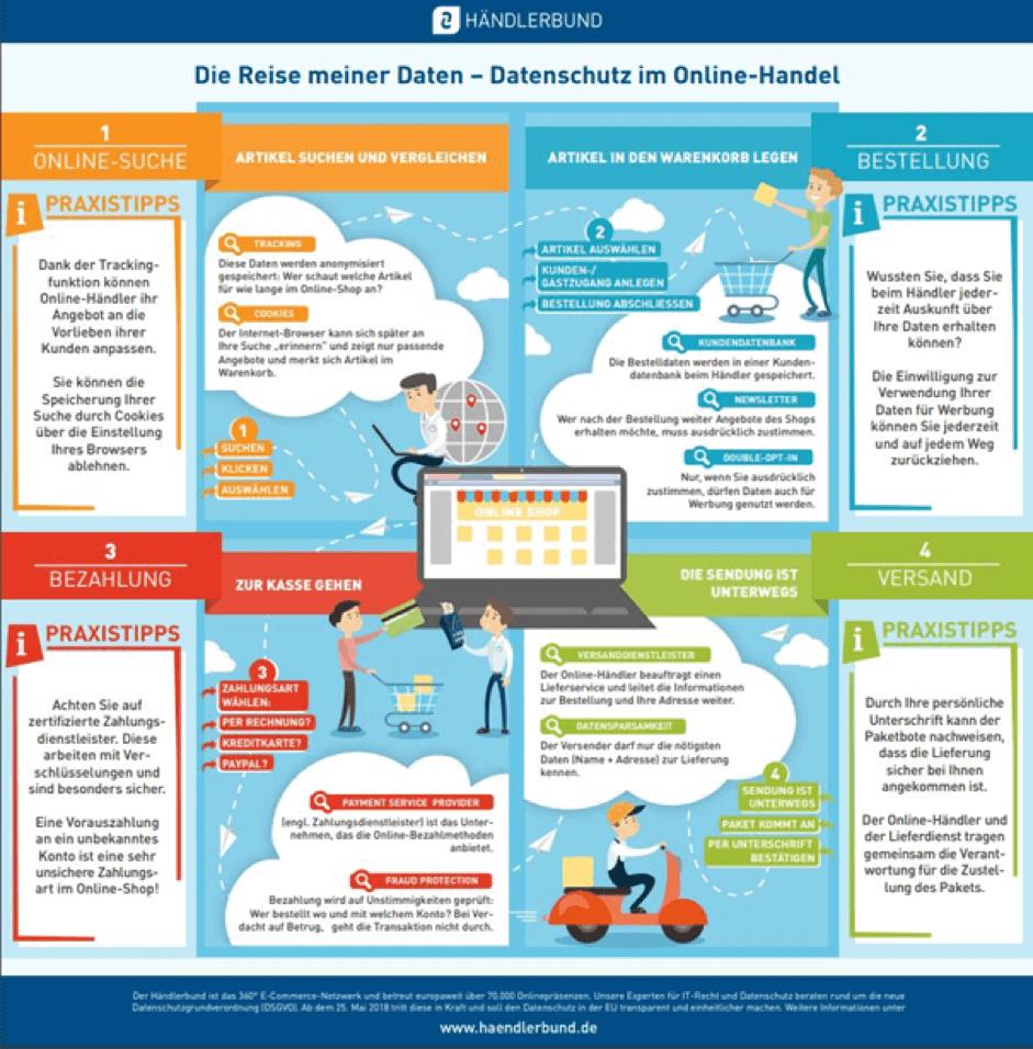 Infografik Datenschutz Onlinehandel