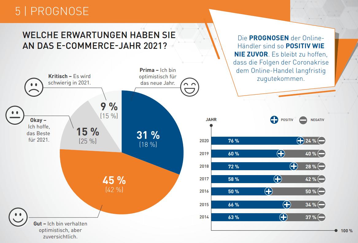 umsatz online handel e-commerce 2020