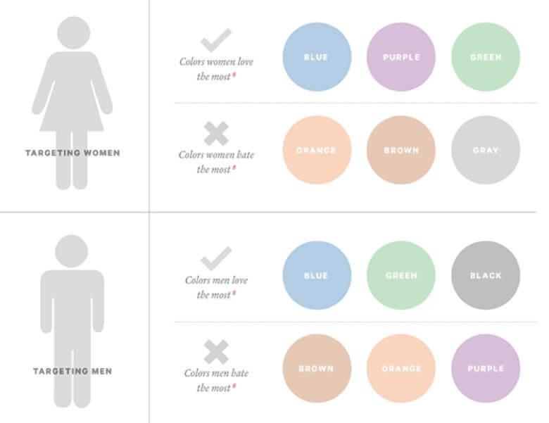 https://blog.kissmetrics.com/how-colors-affect-conversions/