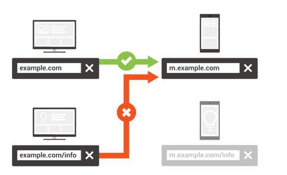 mobile website fehlerhafte url
