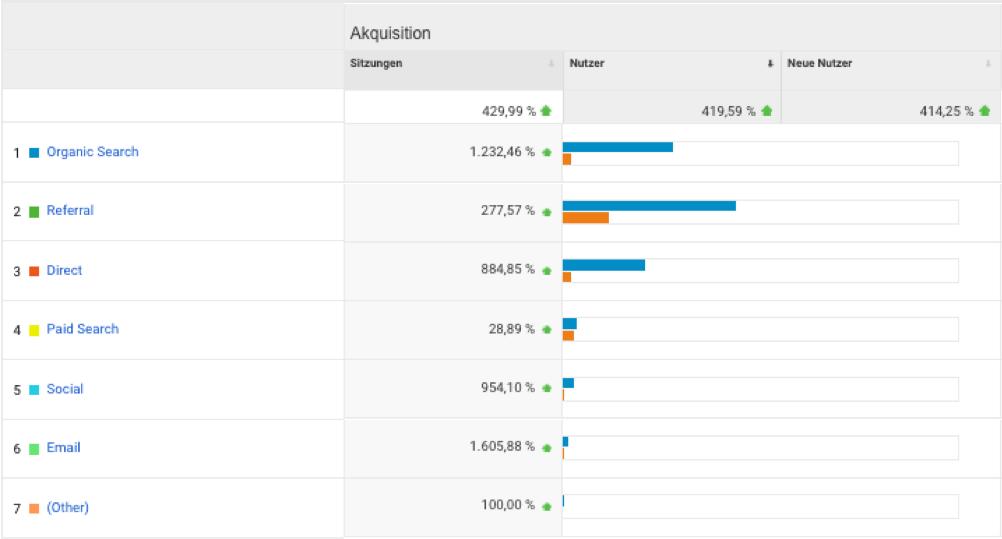 Google Analytics Traffic-Veränderungen 2019-2021