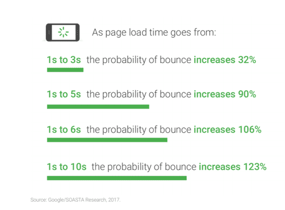 google pagespeed statistik