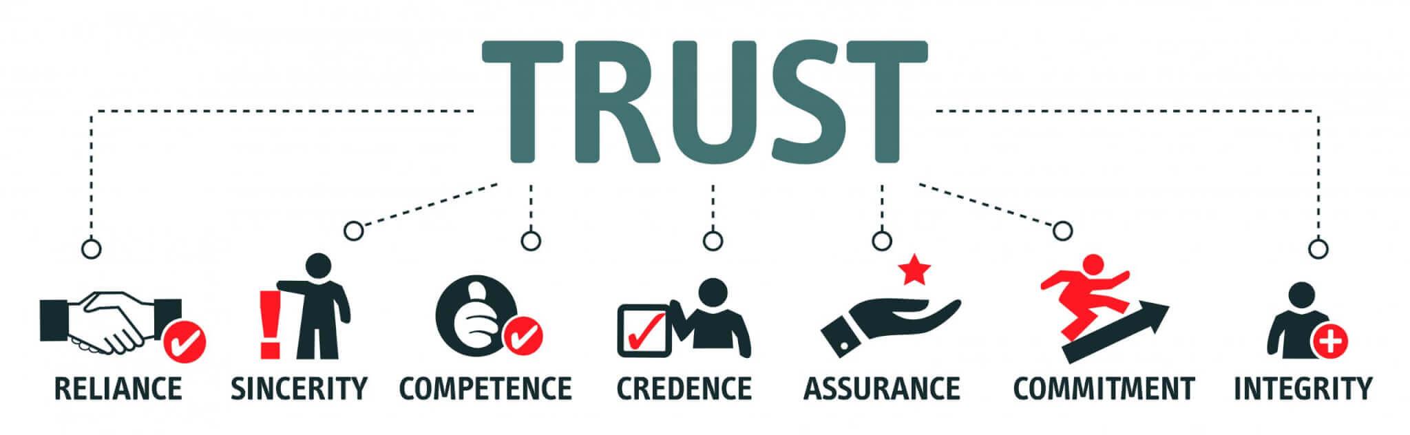 Vertrauen bzw. Trust als Teil von E.A.T.
