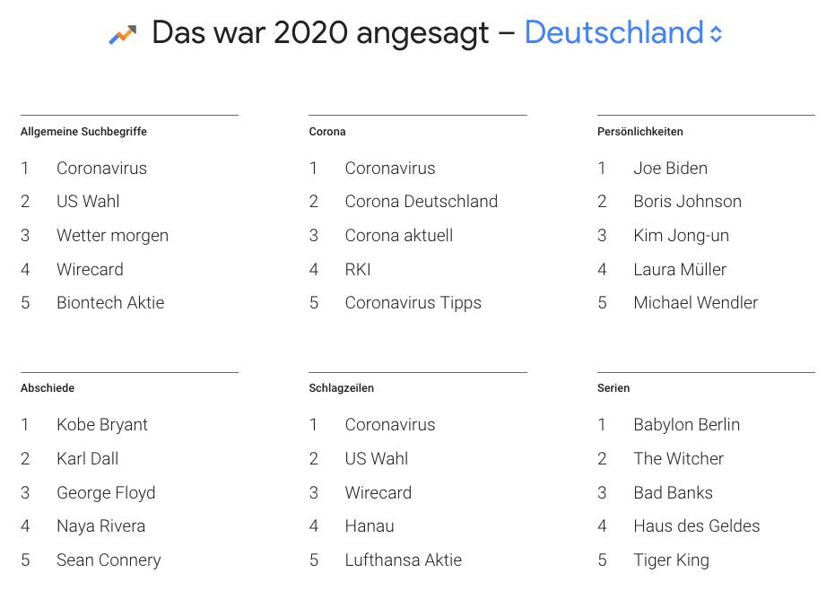google trends 2020 deutschland