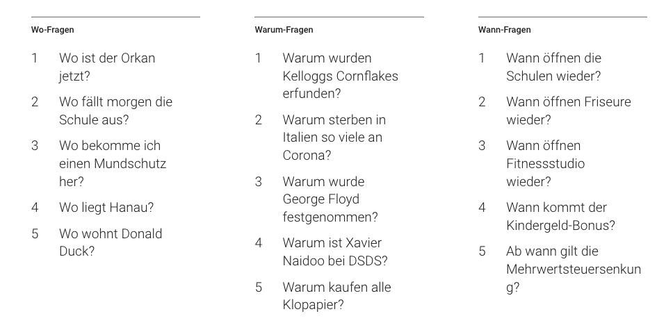 google trends 2020 w-fragen