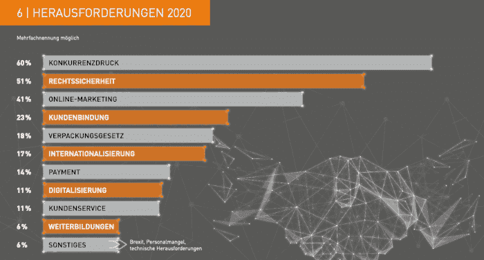 Herausforderungen im ecommerce 2020