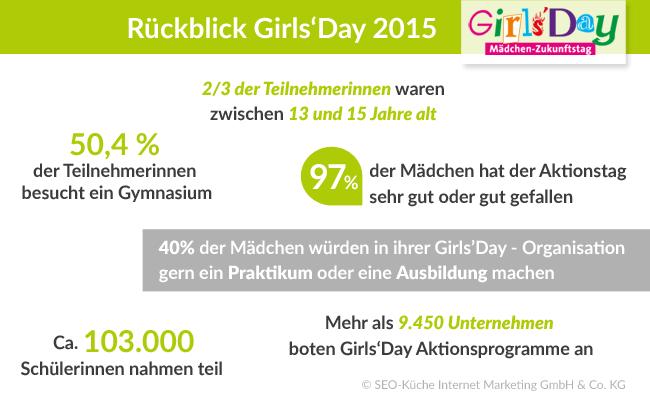 infografik-girlsday