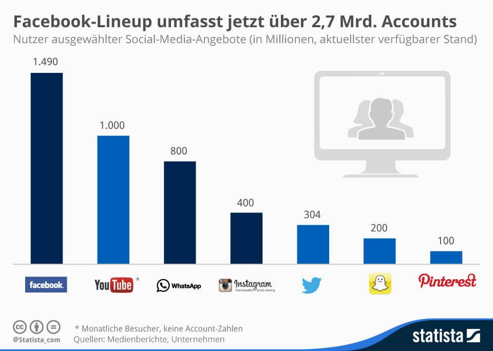 Aktuelle social Media Nutzerzahlen