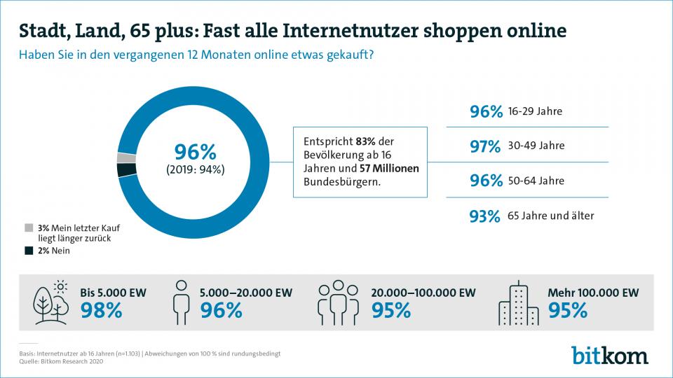 online shopping immer verbreiteter