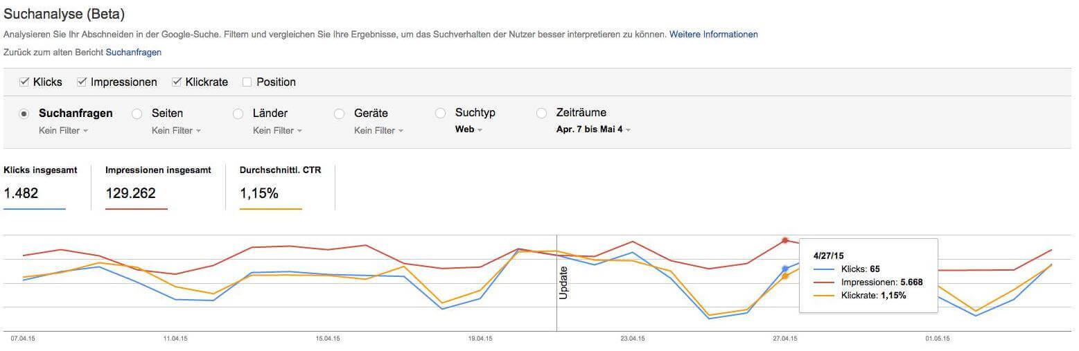 WMT Suchanalyse